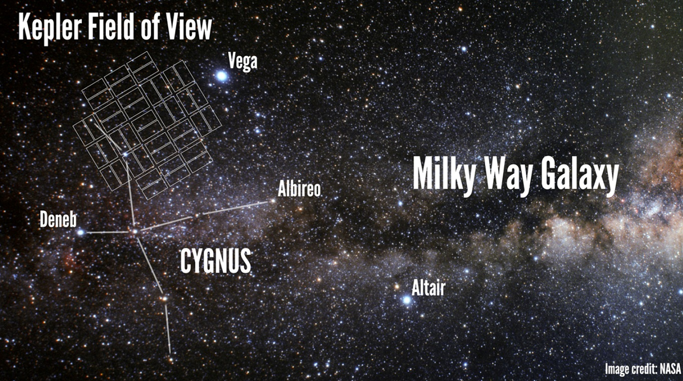 Kepler Search Area