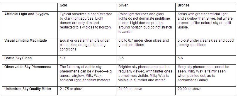 Dark Sky Criteria