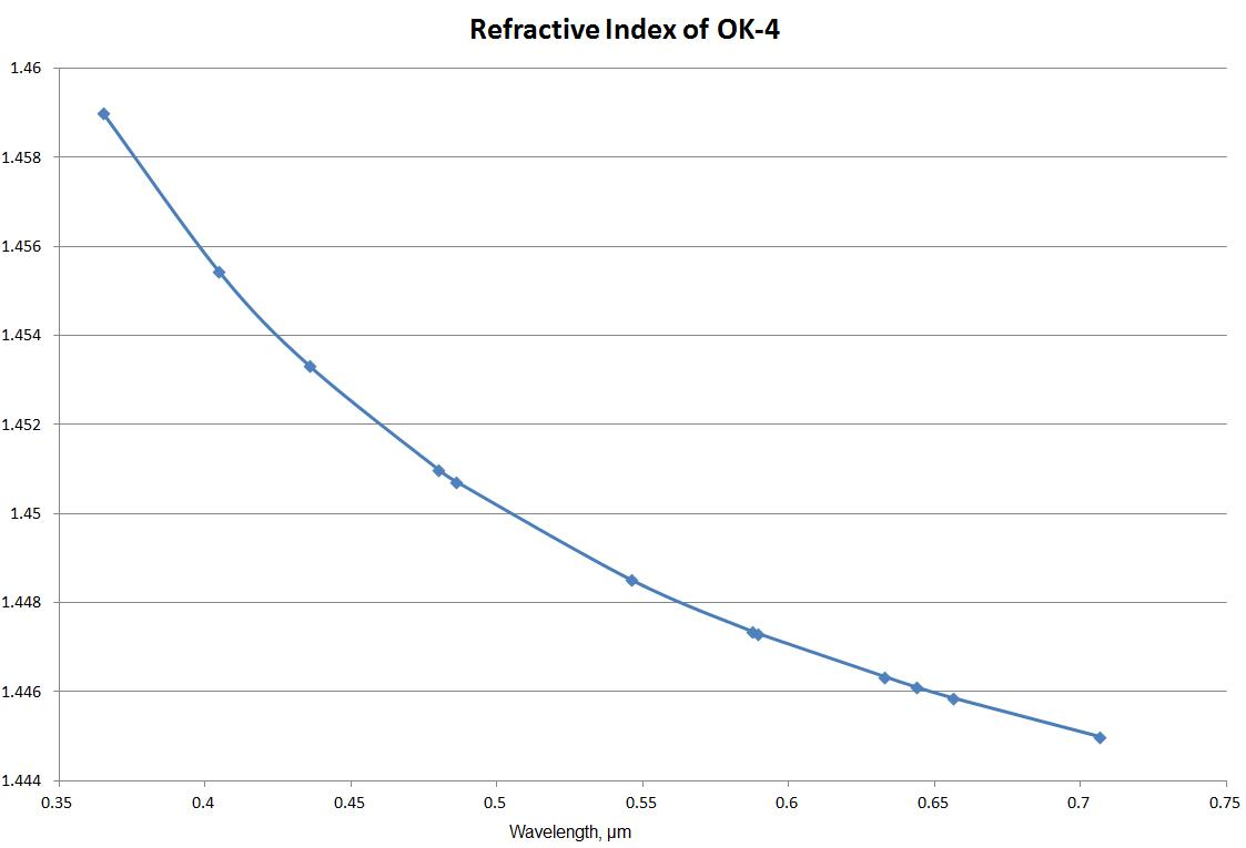 refractive index of OK-4