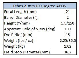 Ethos table