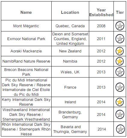 Certified Dark Sky Reserves
