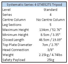 GT4552TS Statistics