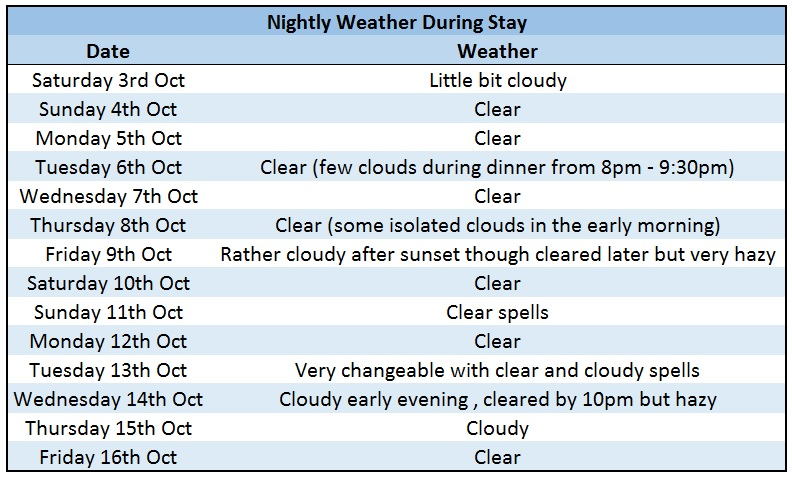 Weather Table