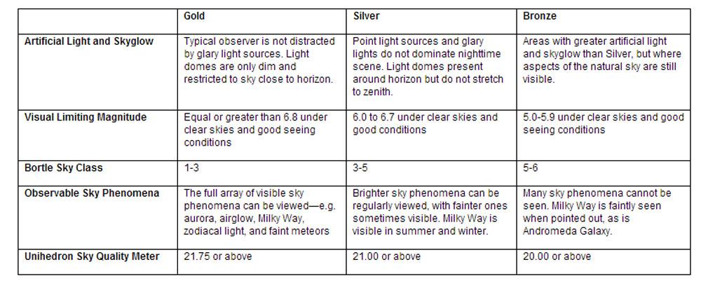 dark-sky-criteria