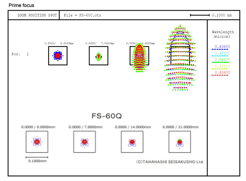 FS60-vs-FS60Q-Spot-Diagram